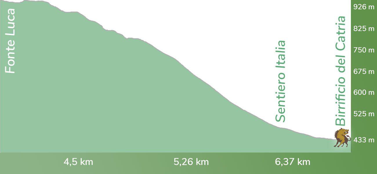 Sentiero italia Monte Acuto